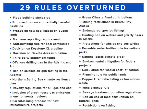 29 rules overturned