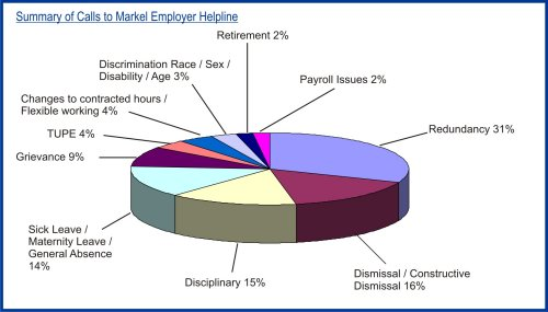Summary of Employer Helpline Calls