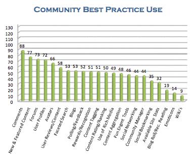 ComBlu Best Practices