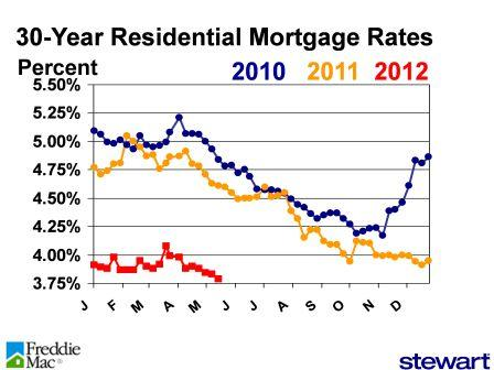 Rates pic week of 051312