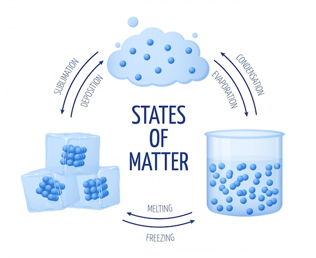 Different States Of Matter Solid, Liquid, Gas Vector