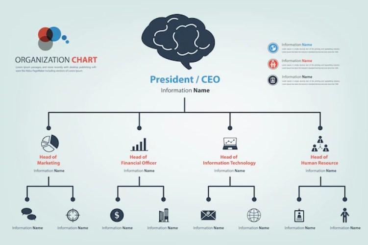 CISO chart
