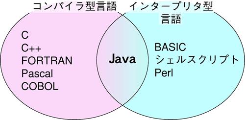 「言語 コンパイル インタープリタ」の画像検索結果
