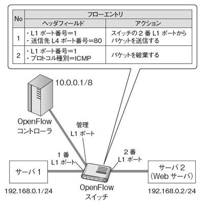 図4 OpenFlowの最小構成例