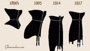 Vintage corset fashion -Timeline