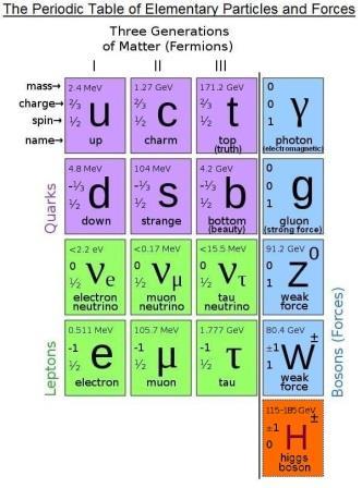 Batu bata penyusun semesta di tingkat Partikel dan Gaya elementer