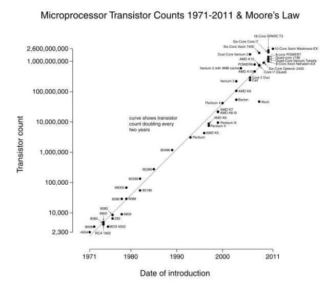 Akuratnya ramalan Moore tentang kepadatan transistor dalam chip komputer