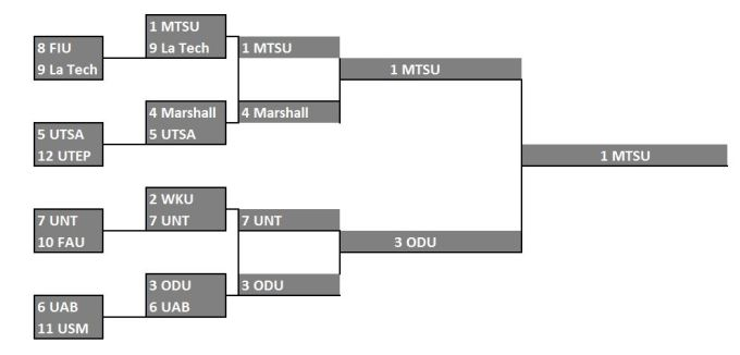 CUSA_Tourney_Predictions