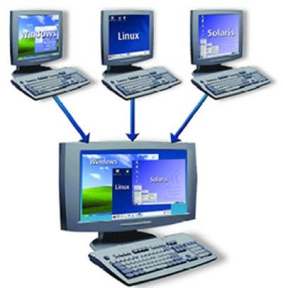 Virtualisasi komputer, 3 logikal komputer dalam satu fisik komputer
