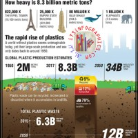 8.3 Billion Metric Tons: Scientists Calculate Total Amount of Plastics Ever Produced
