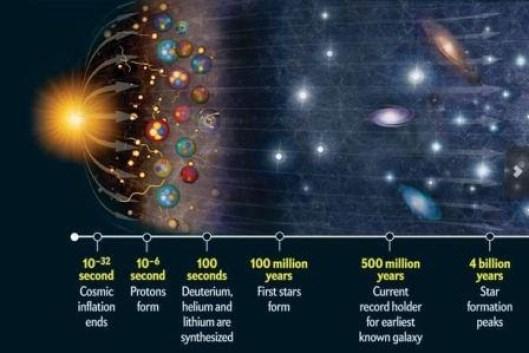 Big Bang dan ekspansi tanpa akhir semesta