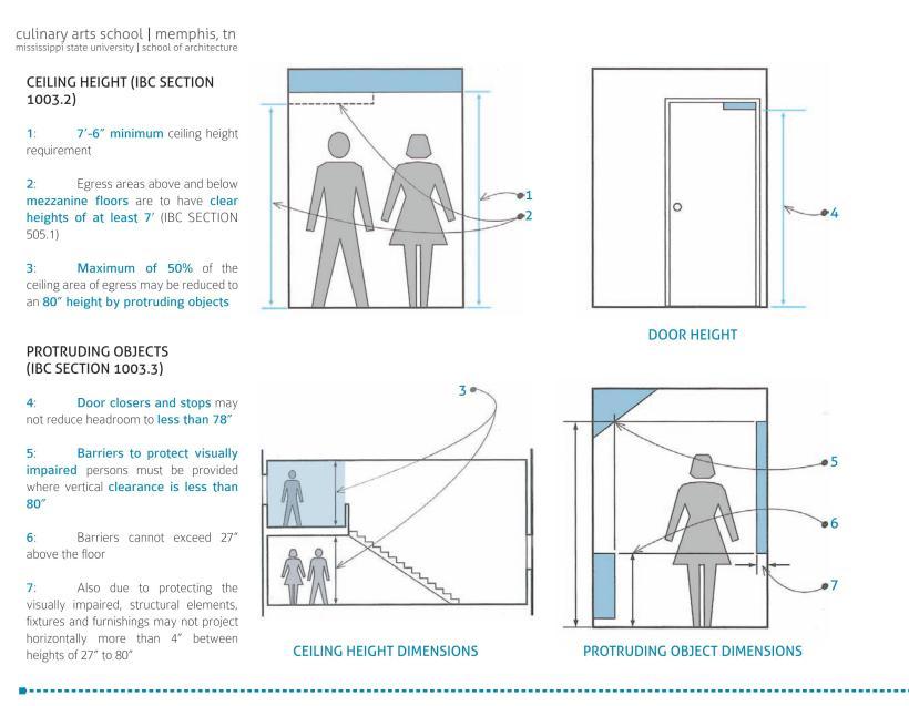 Building Code Minimum Door Height What Is The Code