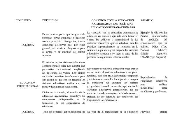 La política educativa supranacional by Laura130692 - Issuu