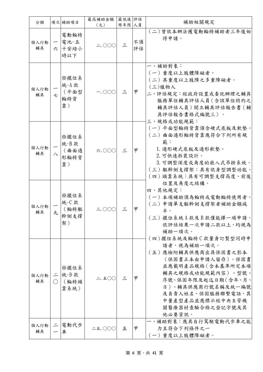 4 身心障礙者輔具基準表 1010710 參考版 by insight ewpg - Issuu