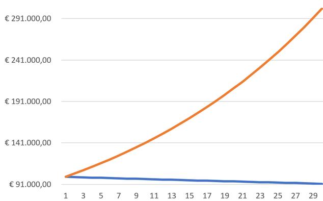 Netto groei vermogen (na inflatie en belasting). Blauw=sparen, oranje=aandelen