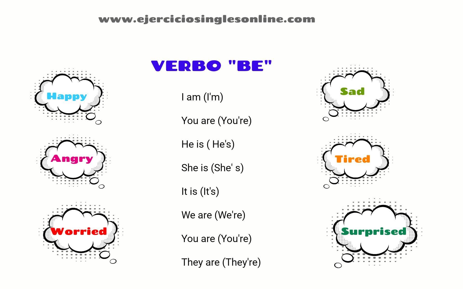 Verbo To Be En Ingles