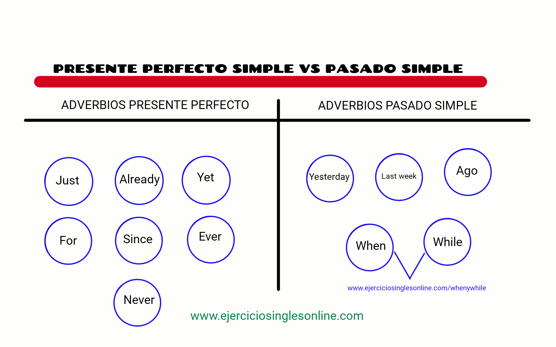 Presente Perfecto Simple