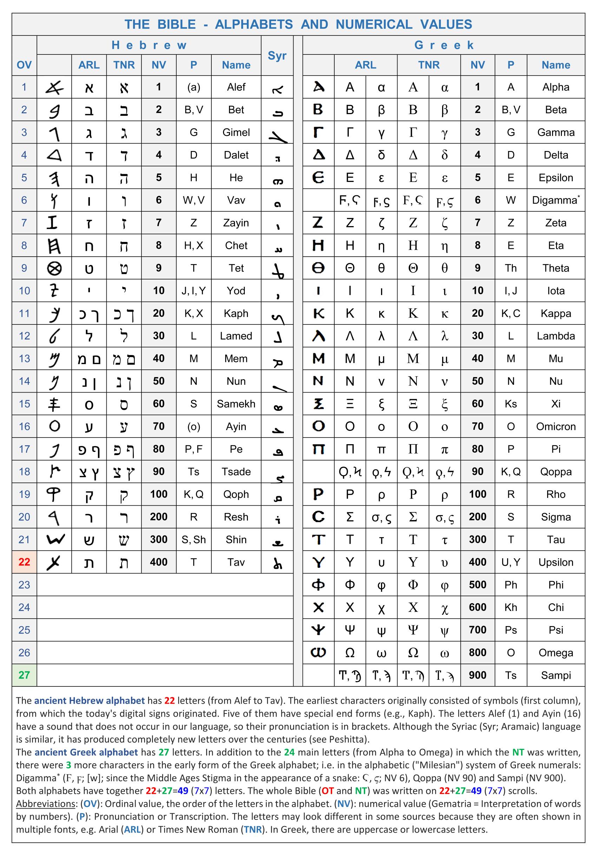 Greek Translation Alphabet Hebrew