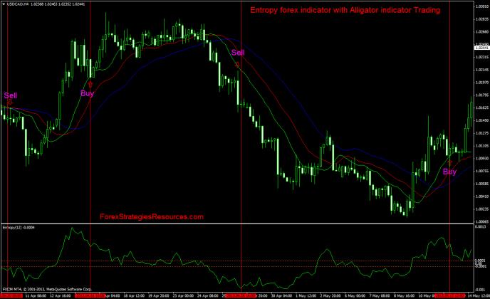 Entropy forex indicator with Alligator indicator Trading ...