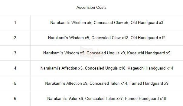 Genshin Impact - Bổ sung thêm 2 vũ khí trong 2.3 - Kiếm trấn của Albedo và Đại kiếm trấn của Itto 4