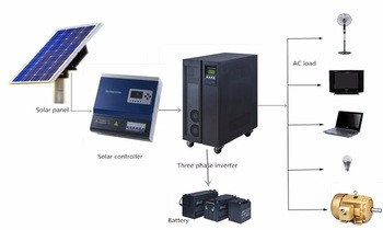 China 1kw/2kw/3kw/5kw 10kw-100kw off Grid Home Solar Kits ...