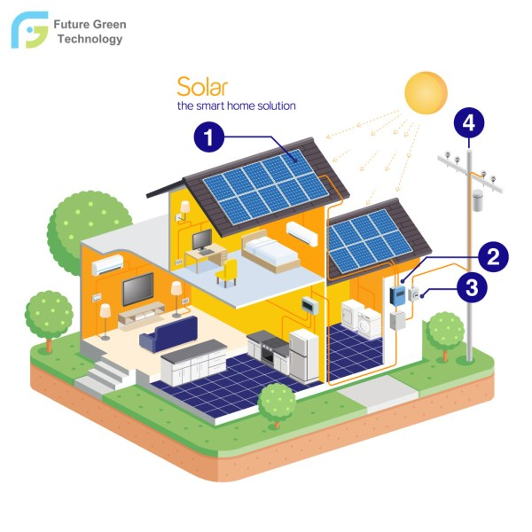 China 12kw Smart Home Energy Saving Solar Power System ...