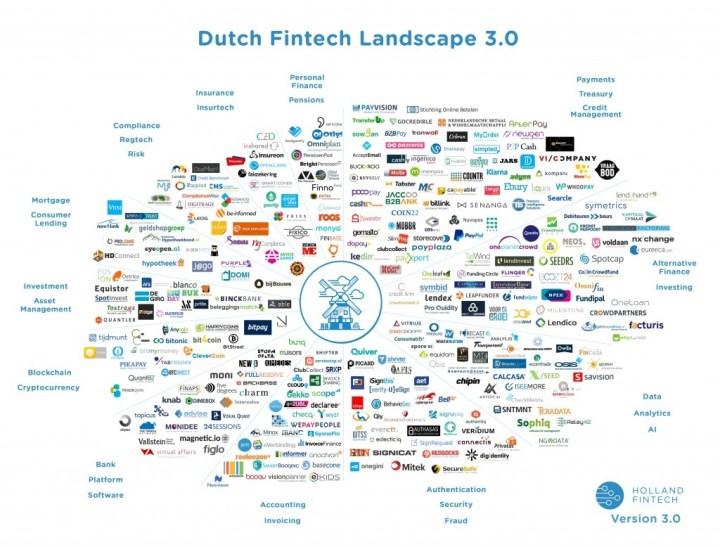 dutch fintech landscape 3 0