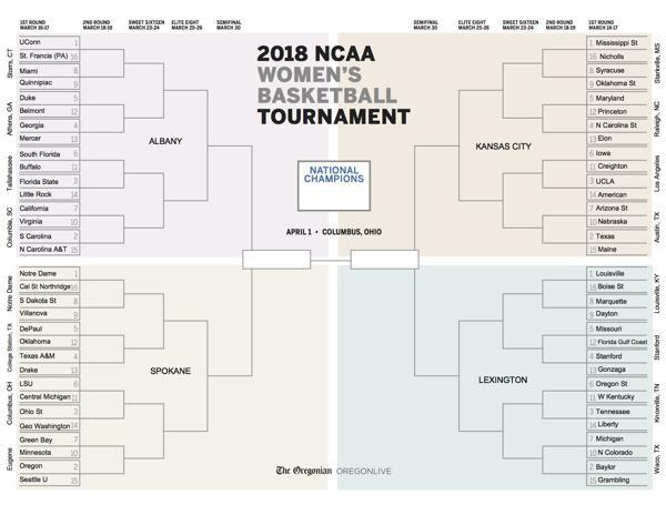 Printable bracket for women's NCAA Tournament 2018 ...