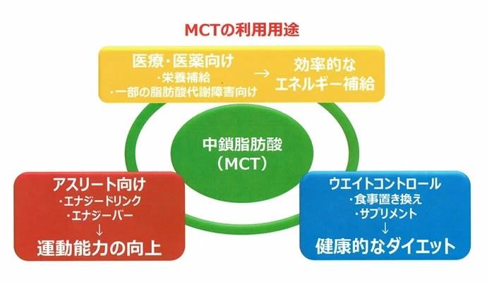 MCTパウダーの利用用途