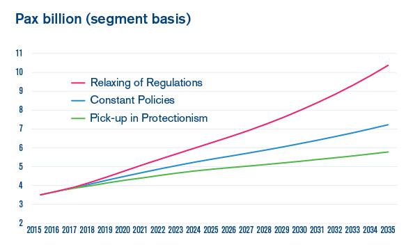 Pax billion - segment basis