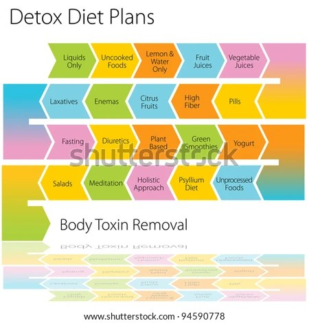 stock photo : An image of a detox diet plan chart.