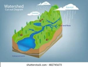 Watershed Images, Stock Photos & Vectors | Shutterstock