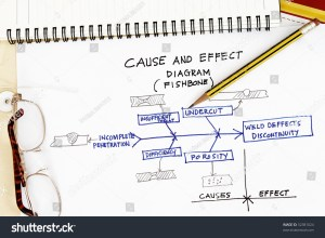 Cause Effect Diagram Fishbone Welding Deffects Stock Photo