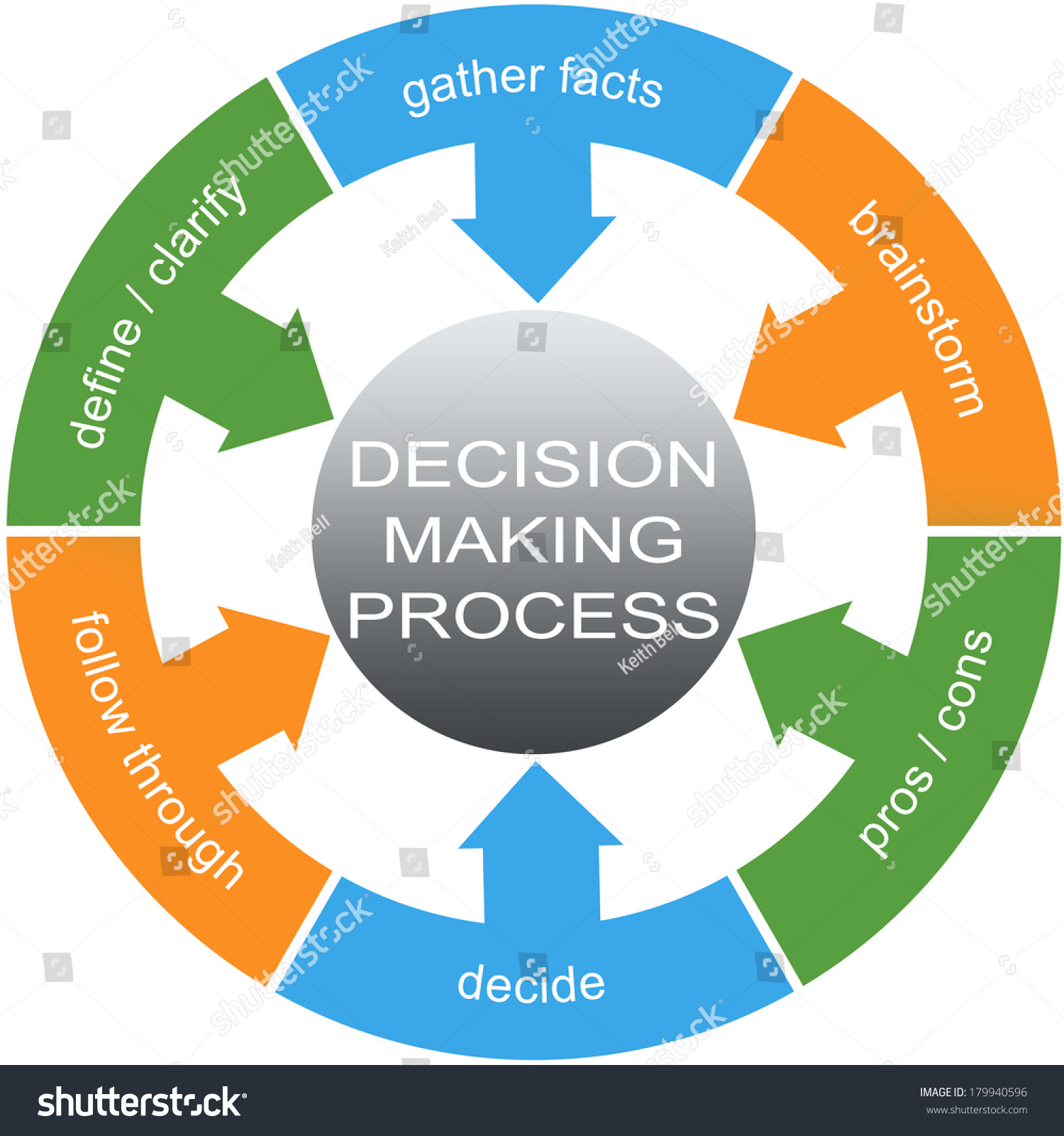 Decision Making Process Word Circles Concept Stock