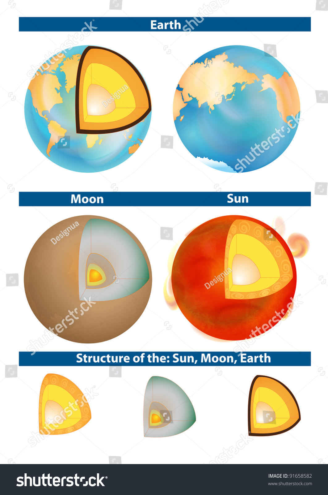 Earth Moon Sun Structure Planet Crosssection Stock