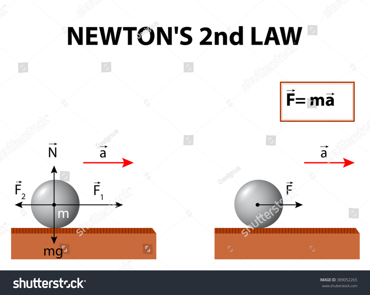 Newton S Second Law Of Motion Is About The Relationship