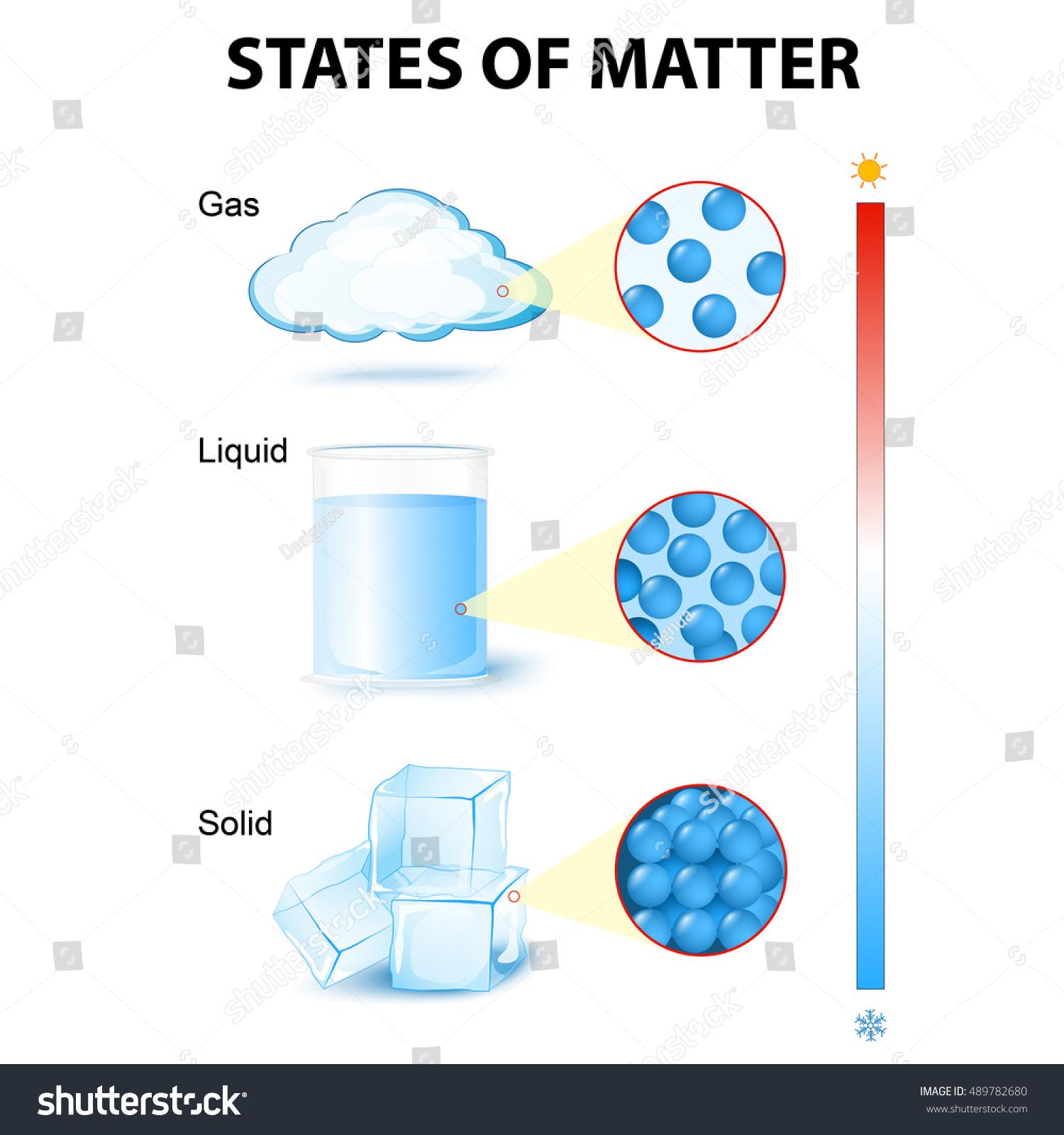 States Matter Phase State Matter Phase Stock Illustration