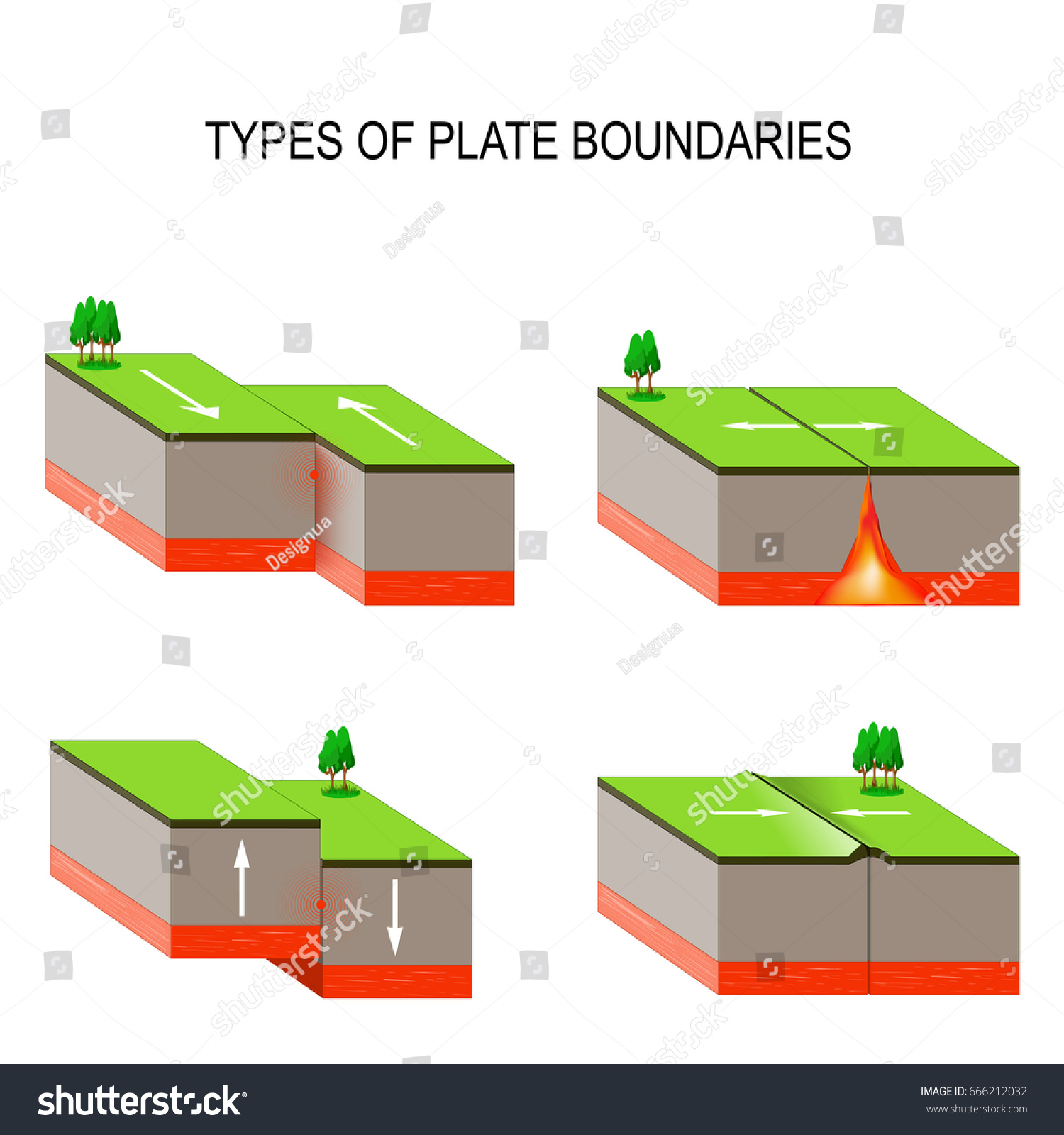 Tectonic Plate Interactions Types Plate Boundaries Stock