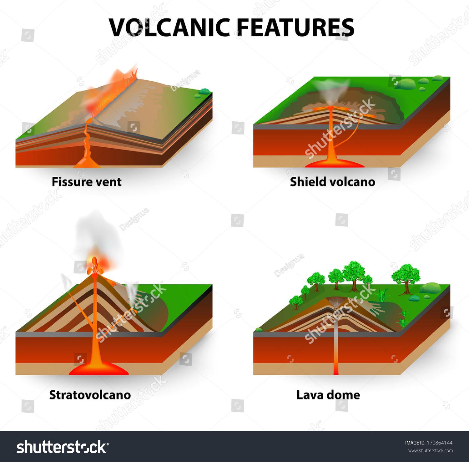 Volcanic Features Fissure Vents Shield Volcanoes Stock
