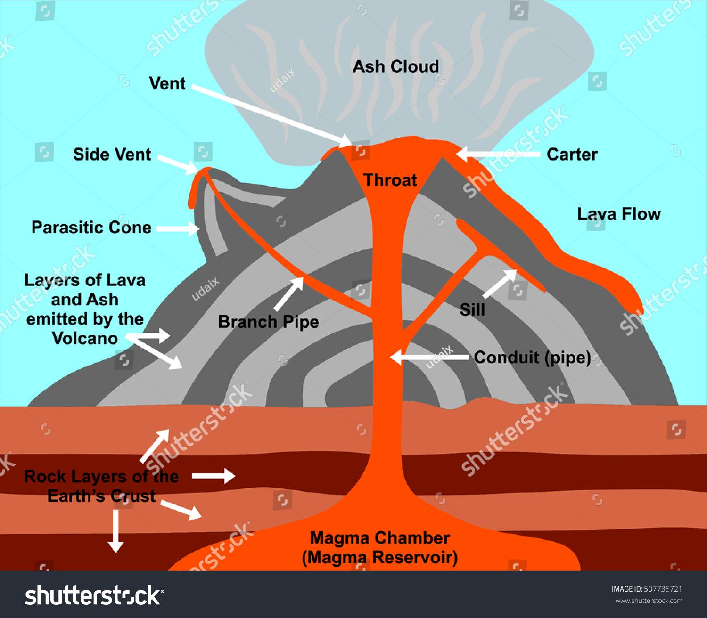 Volcano Labeled Volcano Diagram Parts