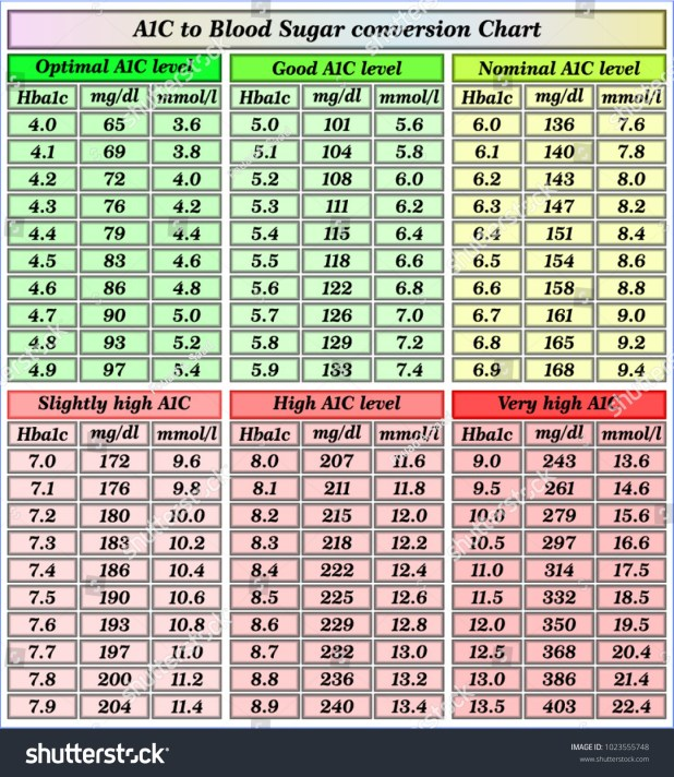 blood sugar test chart pdf