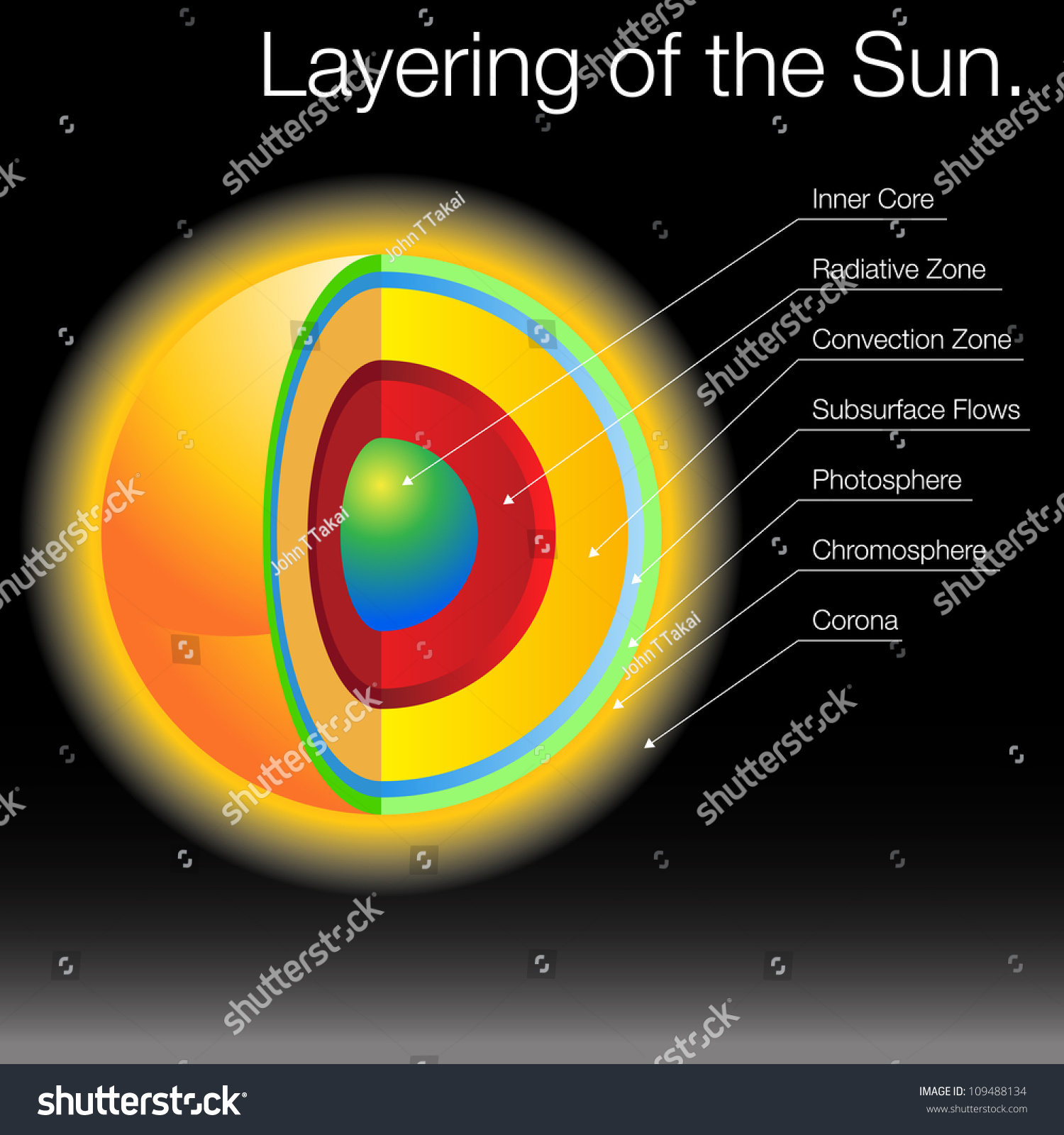 Image Layers Sun Stock Vector