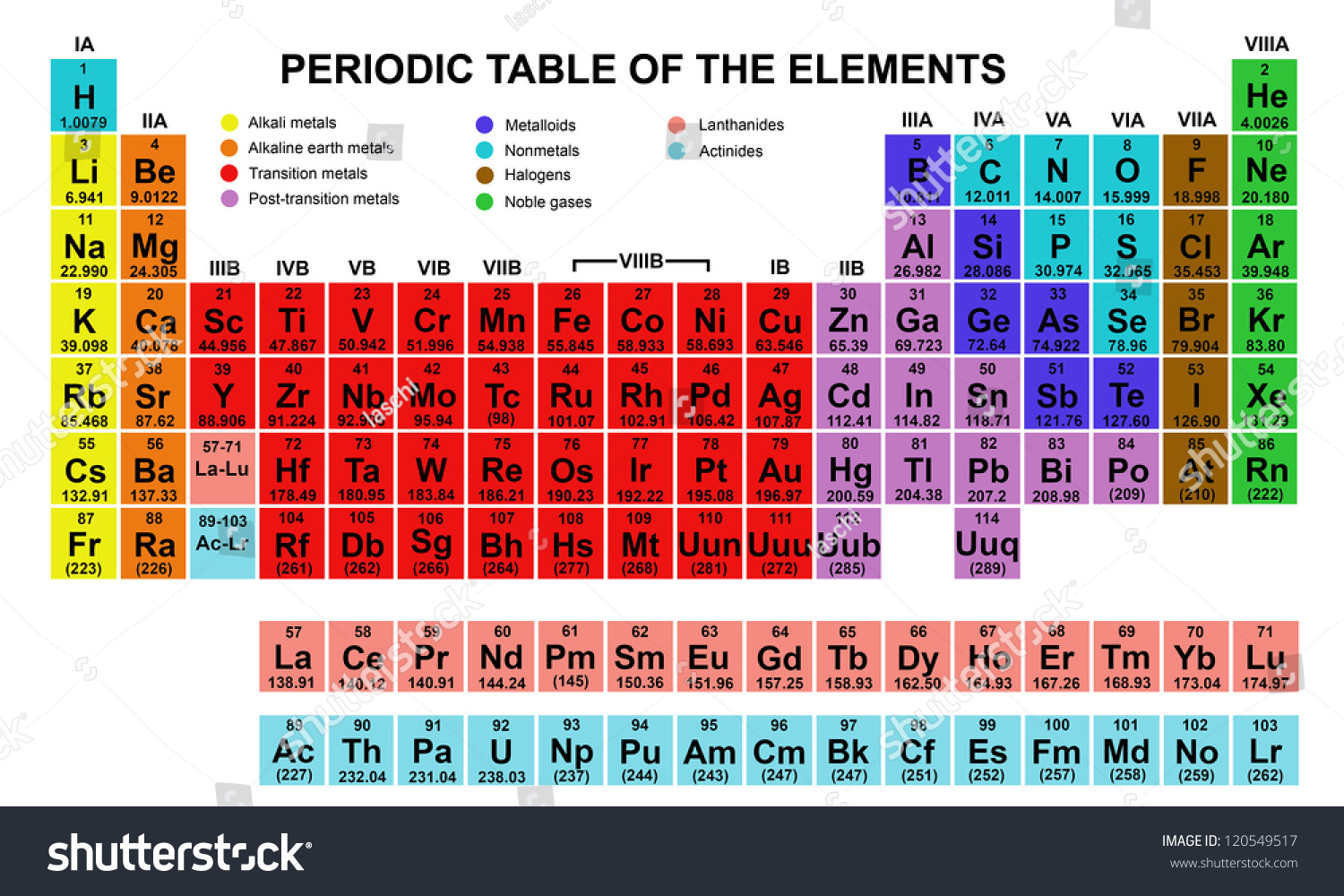 Color Periodic Table Of The Elements Stock Vector