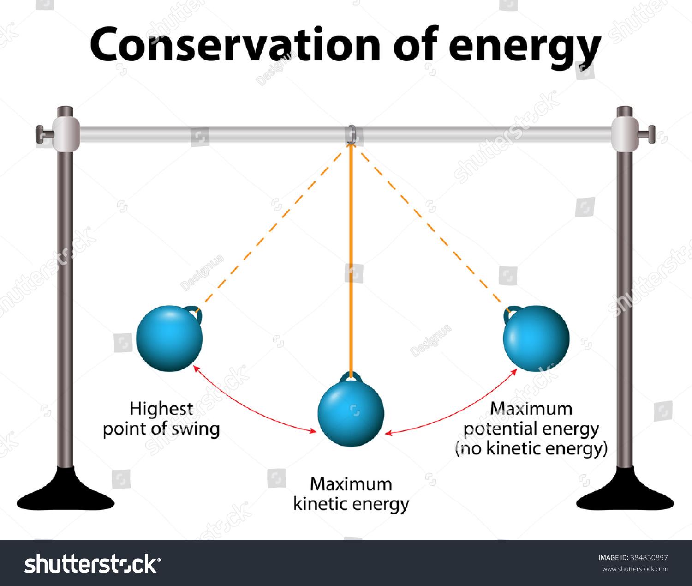 Conservation Energy Simple Pendulums When Pendulum Stock