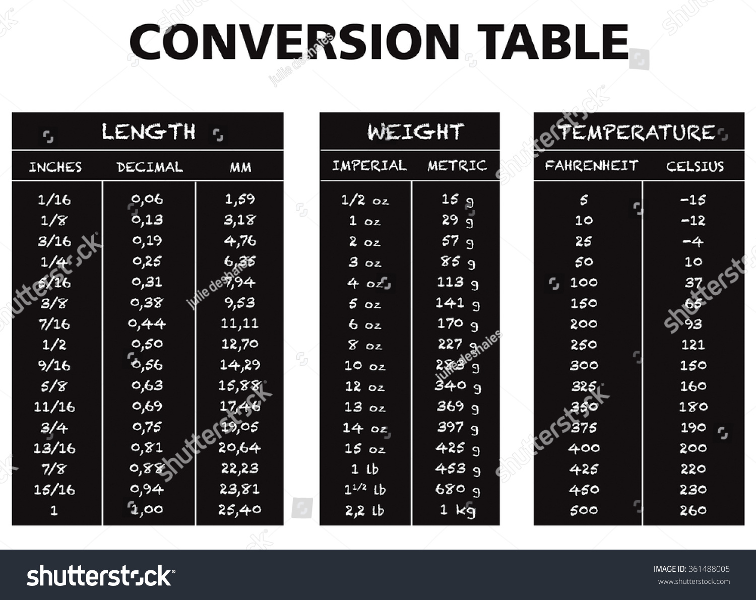 Conversion Table Chart Vector Length Weight Stock Vector
