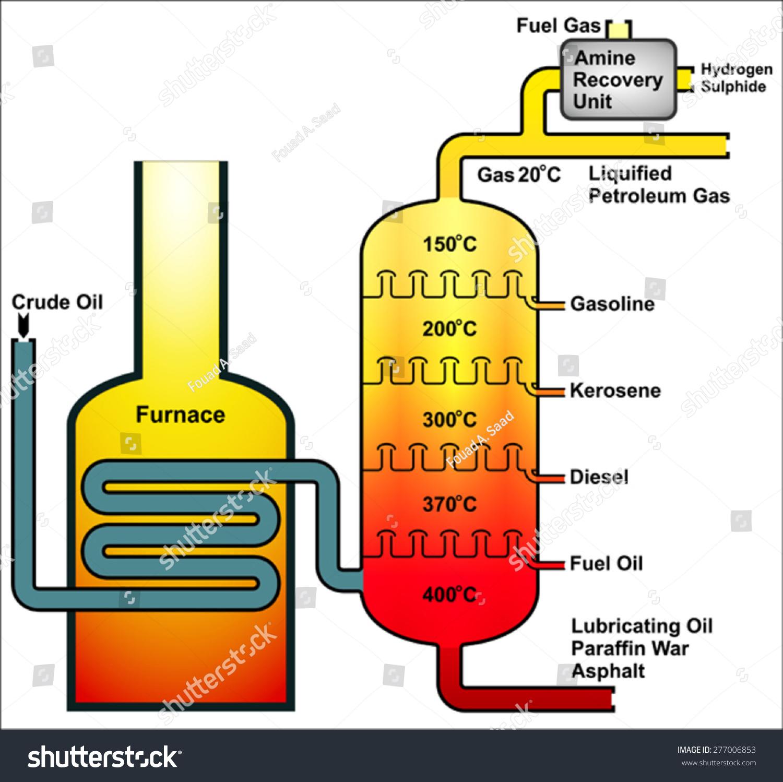Crude Oil Distillation Stock Vector Shutterstock