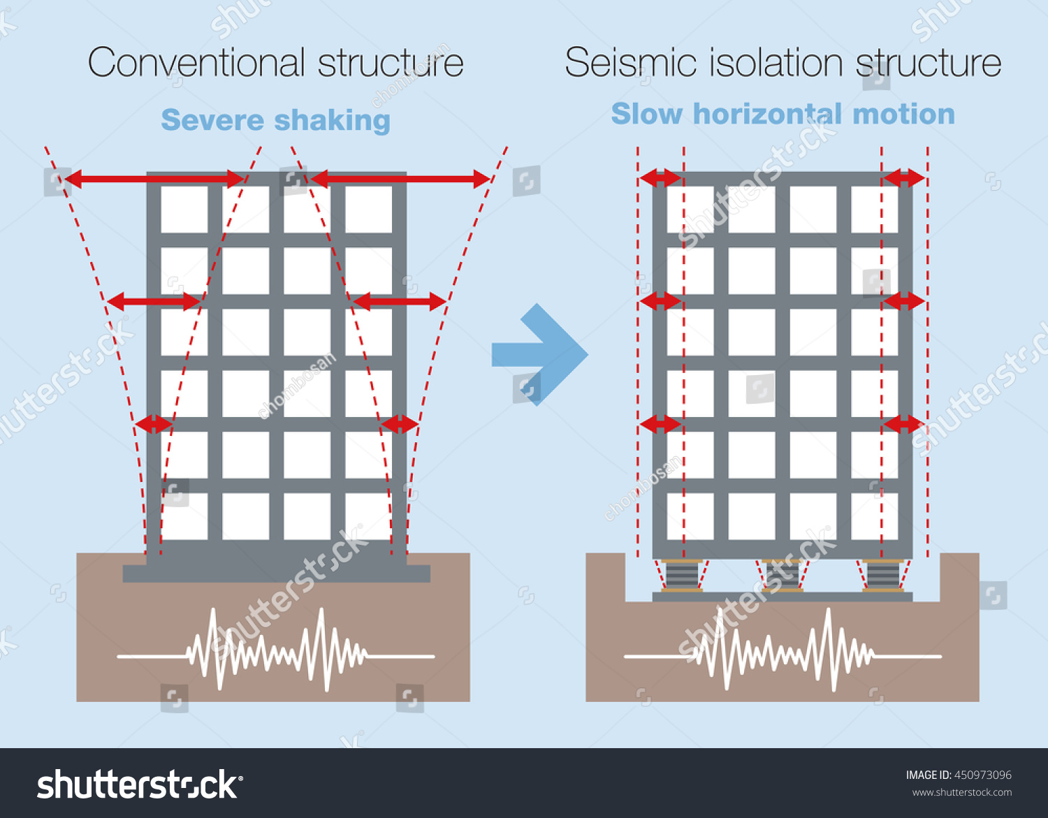 Earthquake Resistant Structure Contrast Diagram Conventional Stock Vector