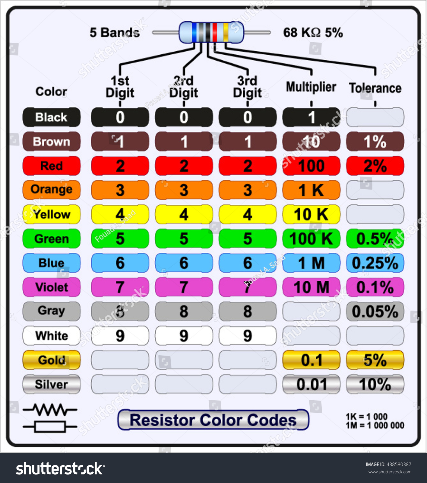 Five Band Resistor Color Code Stock Vector