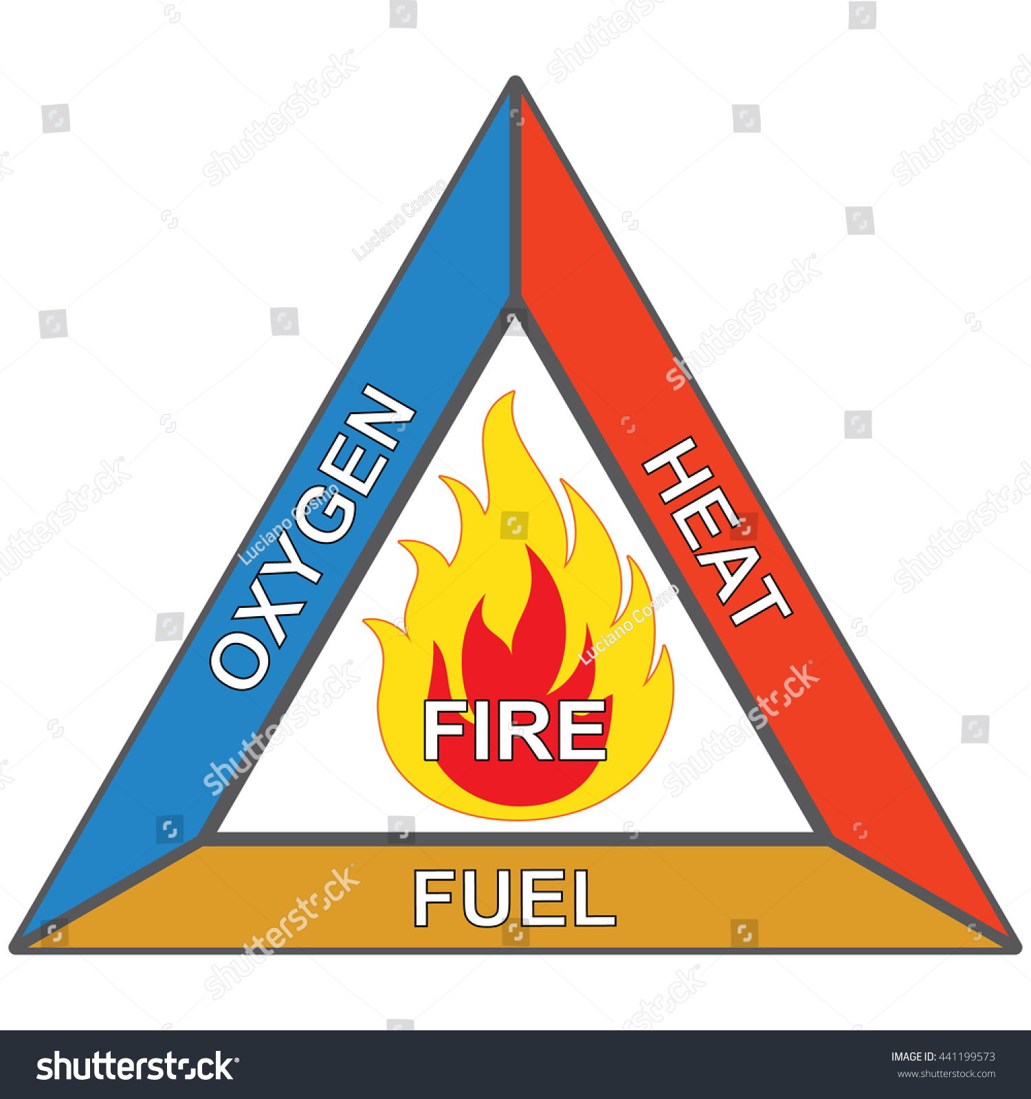 Icons Signaling Flammable Fire Triangle Oxygen Stock