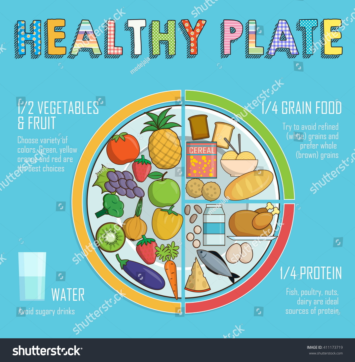 Infographic Chart Illustration Of A Healthy Plate
